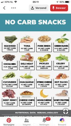 Keto grocery list, food and recipes for a keto diet before and after. Meal plans with low carbs, keto meal prep for healthy living and weight loss. No Carb Snacks, Keto Snacks, Low Carb Recipes, Diet Recipes, Healthy Snacks, Healthy Recipes, Easy Recipes, Snacks List, Protein Recipes
