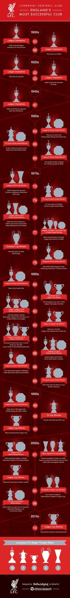 History of #LiverpoolFootballClub #Trophies #lfc