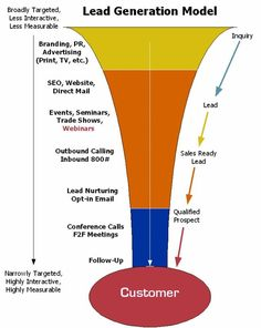Where lead nurturing fits into the lead generation funnel Inbound Marketing, Marketing Digital, Business Marketing, Internet Marketing, Online Marketing, Online Business, Marketing Automation, Affiliate Marketing, Lead Nurturing