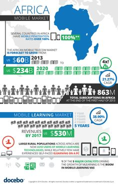 AFRICA MOBILE MARKET [INFOGRAPHIC] #AFRICA #MOBILE #INFOGRAPHIC