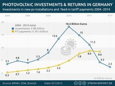Photovoltaic Investments and Returns in Germany #infographic #energy #renewableenergy #solar #finance #germany