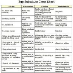 This is useful if you're a Vegan baker! =)
