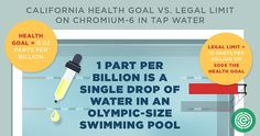 EWG estimates that water supplies serving 218 million Americans – more than two-thirds of the population – contain unsafe levels of chromium-6.