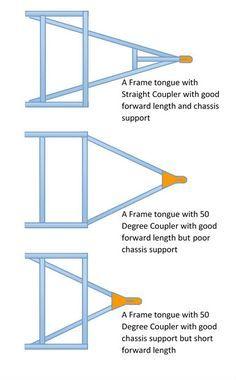 Trailer Wiring Color Code Diagram, North American Trailers