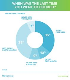 Five Factors Changing Women's Relationship with Churches - Barna Group Christian Women's Ministry, Encouragement For Today, The Last Time, Bible Lessons, Statistics, Factors, Markers, The Past, Relationship