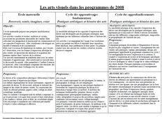 les arts visuels tous cycles programme 2008