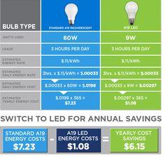 How much money does switching to LED bulbs save? Light Bulb, Led, Education, Lighting, Bulbs, Advice, Money, Tips, Lightbulbs