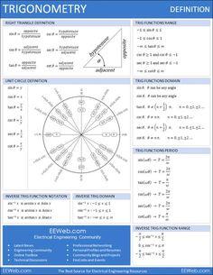 Trigonometry Definition Math Reference Sheet (1 page PDF)