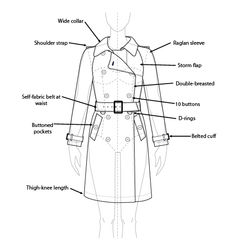 Image result for anatomy of a trench