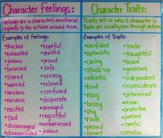 Good to help students decipher between these: character feelings/character traits