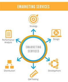 #eMarketing Services Chart, Map, Design, Location Map, Maps