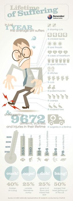 A lifetime of suffering: the average person will suffer how many injuries each year? Lots. Sadly.