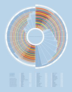 Tom Davie | Information Architecture Posters