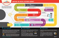 A Step-by-Step Guide to Creating Effective User Journey Maps 3