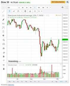 Dow Jones Indize bei Trading mit binäre Optionen nutzen... #dowjones #trading #binaereoptionen