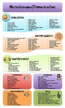 Multiple Intelligences Classroom Differentiation Idea Chart – Online Pin Page Multiple Intelligences Survey, Multiple Intelligences Activities, Mind Up Curriculum, Special Education Classroom, Classroom Behaviour, Art Education, Problem Based Learning, Educational Psychology, Differentiated Instruction