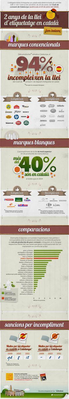 """infografia basada en el document informatiu """"23 de juliol de 2012, 2 anys del Codi de consum i del requisit d'etiquetar en català"""", que han publicat aquesta mateixa setmana els amics de Plataforma per la llengua."""