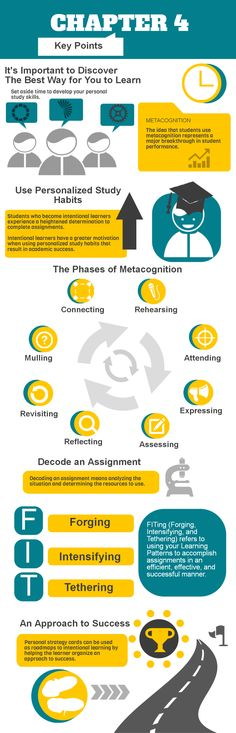 Infographic that reads: Chapter 4 Key Points. It's important to discover the best way for you to learn. Set aside time to develop your personal study skills. Metacognition. The idea that students use metacognition represents a major breakthrough in student performance. Use personalized study habits. Students who become intentional learners experience a heightened determination to complete assignments. Intentional learners have a greater motivation when using personalized study habits that…