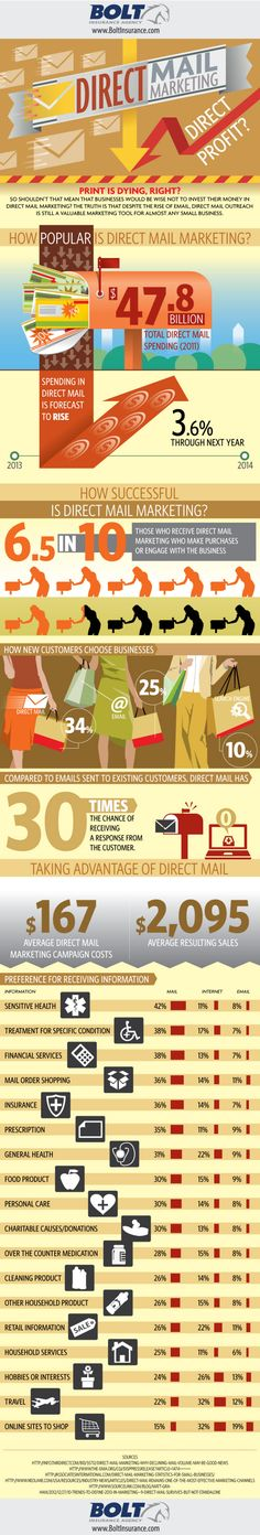 Is Direct Mail Marketing dead? Or does Direct Mail Marketing, mean direct profit? Check out the facts about the future of Direct Mail Marketing in this infographic! Marketing Technology, Marketing Automation, Direct Marketing, Business Marketing, Marketing And Advertising, Online Marketing, Social Media Marketing, Internet Advertising, Marketing Ideas
