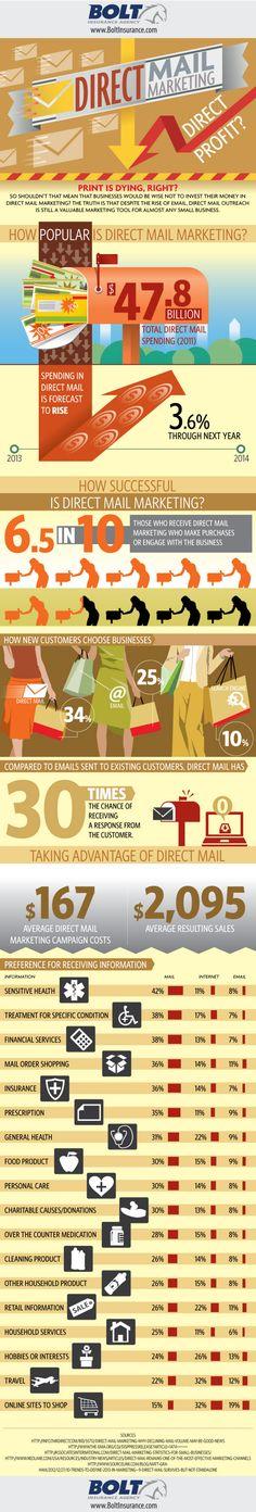 Marketing Strategy - Direct Mail Marketing, Direct Profit? [Infographic] : MarketingProfs Article