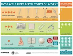 This is a very good example of some of the birth control options that are avaliable a long with how long they work,how well they work if used in the right way.