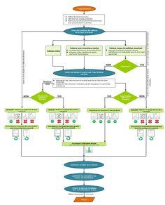 Illustration 3 – Méthodologie de conception d'une installation de récupération d'eau de pluie – Source : MATRIciel