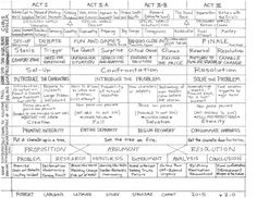 The last story structure chart you'll ever need This is the second version; it's taken me several months to compile all the different outlines. How it works is you can line it up with the running time of your favorite movies or books; for example, the Script Writing, Book Writing Tips, Writing Resources, Writing Help, Writing Prompts, Teaching Writing, Writing Ideas, Writing Skills, Essay Writing