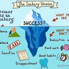 The Iceberg Illusion. An oldie but a goodie  #inspiration #infographic #success #theicebergillusion #Dedication #Failure #sacrifice #hardwork