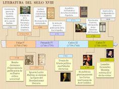 CONTEXTO LITERATURA MEDIEVAL LITERATURA PRERRENACENTISTA LITERATURA RENACENTISTA ( EDAD DE ORO ) ...