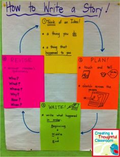 Spelling Strategy for Writing Workshop