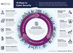 10 Steps To Cyber Security - Infographic via UK's National Cyber Security Centre What Is Cyber Security, Internet Day, Cyber Network, Gdpr Compliance, Forms Of Communication, Cyber Attack, How To Protect Yourself, Risk Management, Big Data