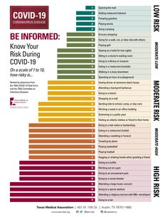 Know Your Risk During COVID-19 infographic Create List, Leaving Home, High Risk, Take Out, Play Golf, Smart People, Pumping, How To Know, Assessment