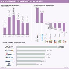 Así se comportó el mercado local en 2013 #Mercadodevalores