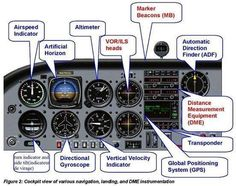 Aircraft Instruments and Avionics Parts List Aviation Quotes, Aviation Humor, Aviation Insurance, Aviation World, Civil Aviation, Aviation Fuel, Aviation Art, Aircraft Instruments, Auto Union 1000