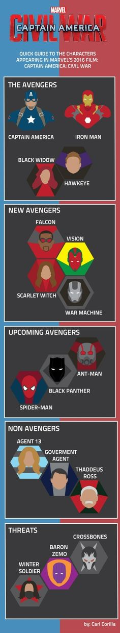 This is a neat little infographic! Very helpful! #Marvel #CaptainAmericaCivilWar #CaptainAmerica Marvel Heroes, Marvel Avengers, Marvel Dc Comics, Marvel Fan, Marvel Universe, Harry Potter, Captain America Civil War, Iron Man, Infographic
