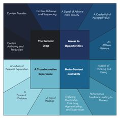 This is the new version of the popular diagram revealing the value propositions of post-secondary education. The update is for my upcoming chapter in Stretching the Higher Education Dollar, a book compiled by Kevin Carey, Education Sector, and Andrew Kelly, American Enterprise Institute.