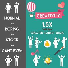 Companies that foster creativity enjoy 1.5x greater market share   Let that sink in…with creatively designed visuals: ️ .  You can turn 100 customers  150 customers  or 1000 customers  1500 customers  Perfect Your Brand  with tips like these from my new blog, link in profile ☝  #aadesign #blog #creative #creativity #visual #visualart #graphic #graphics #infographic #money #business #sales #traffic #success #graphicdesign #marketing #branding #personalbranding #brandingdesign #brandingagency…