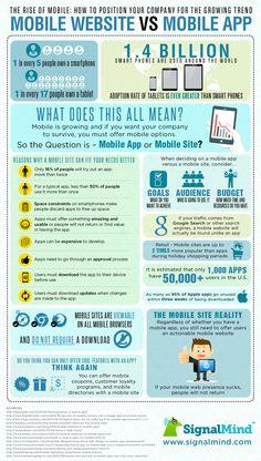 Mobile Website Vs Mobile App  #Infographic #MobileWebsite #MobileApp #business