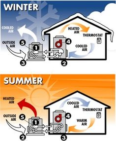 nice Sandium Blog: Facts to Know About Heat Pumps Infographics Home Comfort Check more at http://ukreuromedia.com/en/pin/42637/