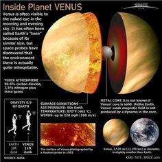 Inside planet Venus