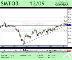 SAO MARTINHO - SMTO3 - 12/09/2012 #SMTO3 #analises #bovespa