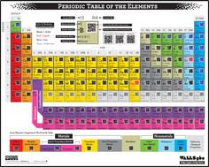 Free periodic table downloads to use with smartphones or  ipads in the classroom. You can also order a full sized wall chart.