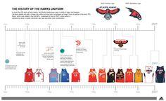 http://sportswol.com/wp-content/uploads/2014/08/Hawks_Unis_Timeline.jpg