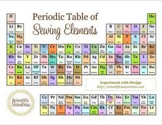 The Scientific Seamstress: My sewing lab (+ free geektastic printable!) Periodic table of Sewing elements cute sewing room decor Sewing Hacks, Sewing Tutorials, Sewing Crafts, Sewing Projects, Sewing Tips, Sewing Art, Sewing Ideas, Sewing Patterns, Coin Couture