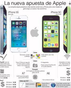 iPhone 5S vs iPhone 5C #infografia #infographic #apple
