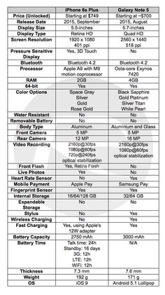 Galaxy Note 5 Vs Iphone 6s Specs And Features Comparison http://webusinessplan.blogspot.com/2015/10/galaxy-note-5-iphone-6s-specs-price.html
