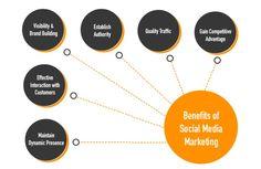 social-media-marketing the benefits livelong digital