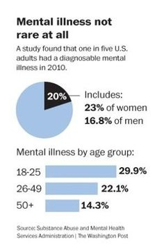 Mental Illness is not rare-- it affects many people you know. WOW, thats a lot in the first group!