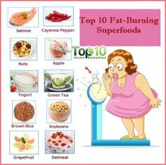 Top 10 Fat-Burning Superfoods