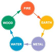 Five Element Theory : Complementary Therapists : Acupunture & Shiatsu: Earth, Fire, Metal, Water, Wood : Treat Medical Conditions Medical Qigong, Tai Chi Qigong, Face Reading, Fifth Element, Qi Gong, Medical Art, Meditation Music, Chinese Medicine, Science Art